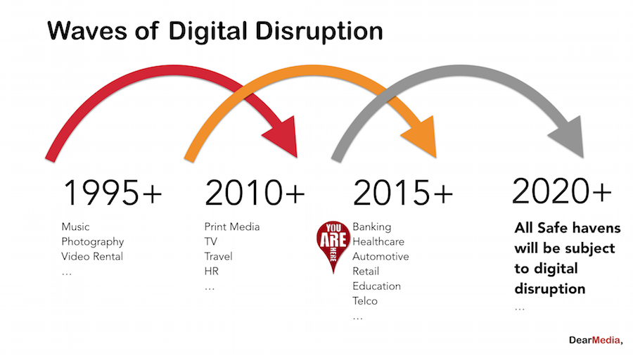 Waves of Digital Disruption