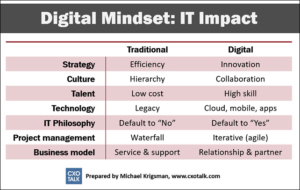 Digital Mindset IT Impact